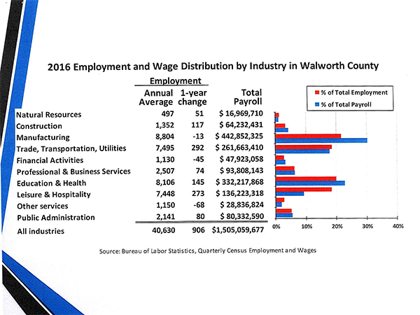 Lake Geneva Employment and Wage Distribution by Industry