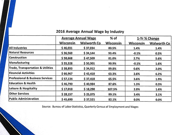 Lake Geneva Annual Wage by Industry