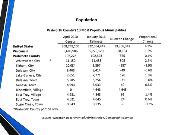 Walworth County's Most Populous Municipalities